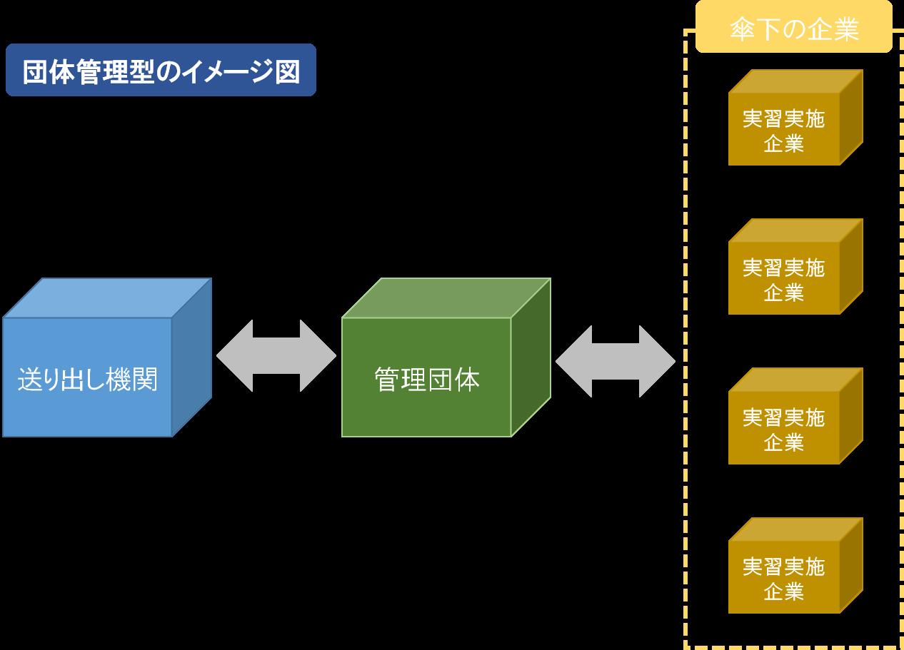 団体管理型