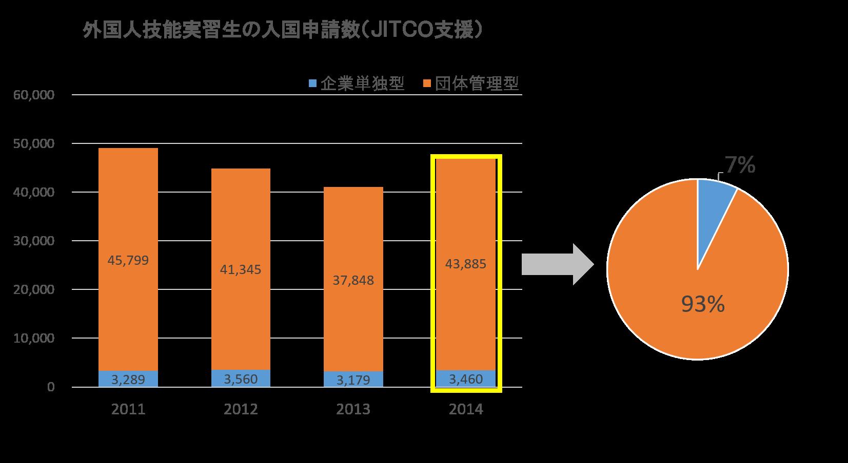 JITCO業務統計1