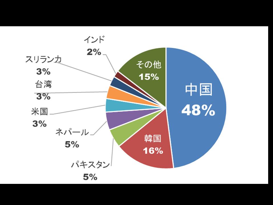 経営管理ビザ国籍別在留者数(2015年12月)